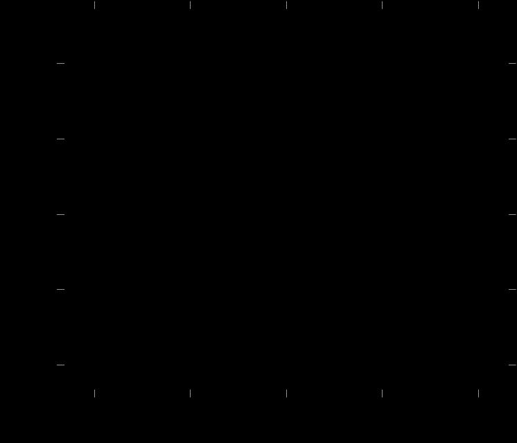 Cubic Spline Interpolation Example – Timo Denk's Blog