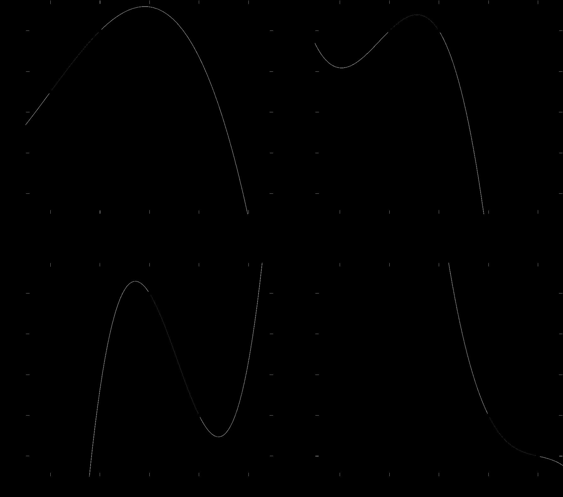 Cubic Spline Interpolation Splines – Timo Denk's Blog