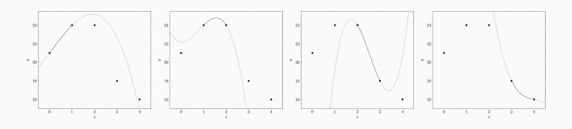 Cubic Spline Interpolation