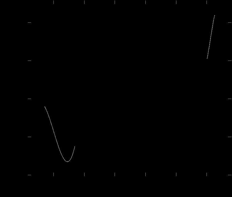 Cubic Spline Interpolation Periodic with Concatenated