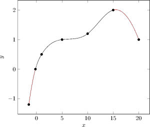 Cubic Spline Interpolation – Timo Denk's Blog